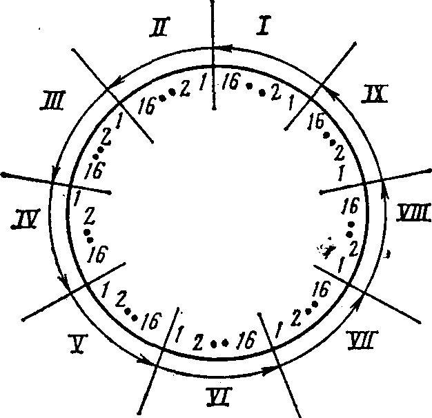 Схема сварки кольцевых швов,
